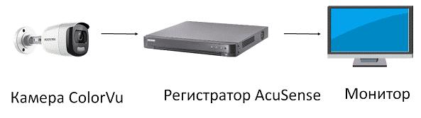hikvision-camera-colorvu-recorder-Acusense-monitor-collage