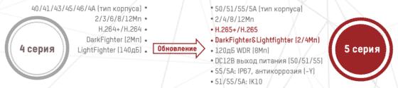2-Hikvision-uluchsheniya-po-sravneniyu-s-predidyschei-seriey