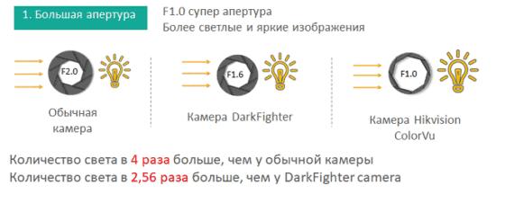 Hikvision ColorVu Technology - большая апертура