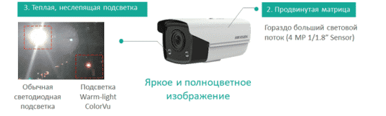 Hikvision ColorVu Technology - продвинутая матрица и неслепящая подсветка
