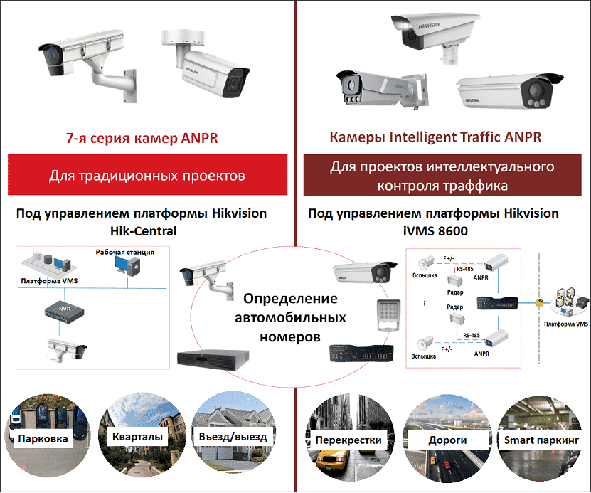 hikvision-opredelenie-avtomobilnih-nomerov