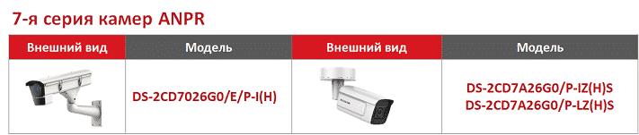 2-hikvision-7ya-seriya-kamer-anpr