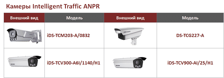 3-hikvision-kameri-intelligent-traffic-anpr