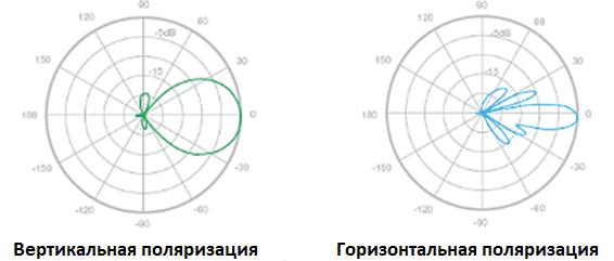 besprovodnoy-most-hikvision-vertikalnaya-gorizontalnaya-poliarizacia